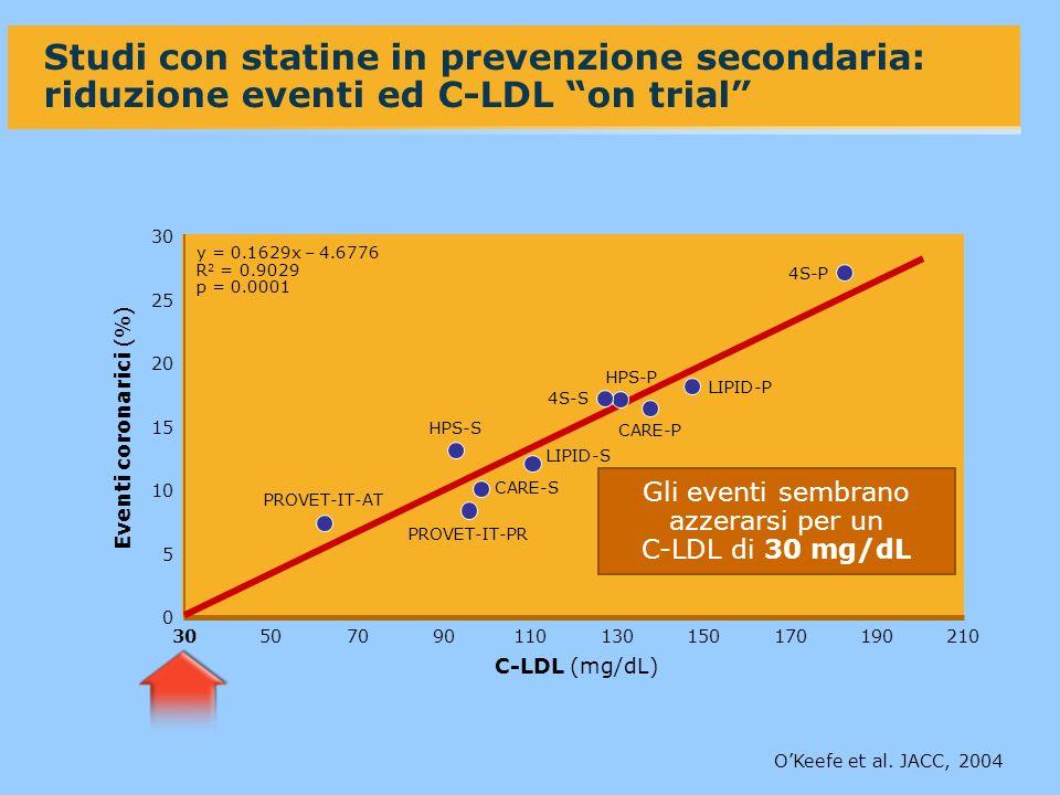 Studi con statine in prevenzione secondaria: riduzione eventi ed C-LDL on trial