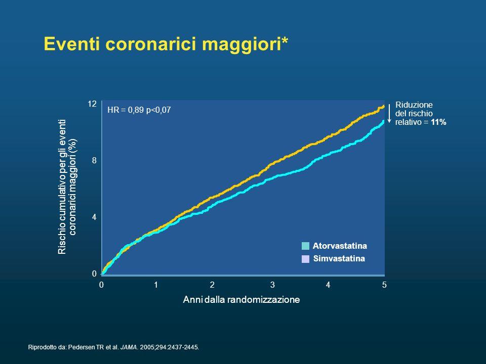 Eventi coronarici maggiori*