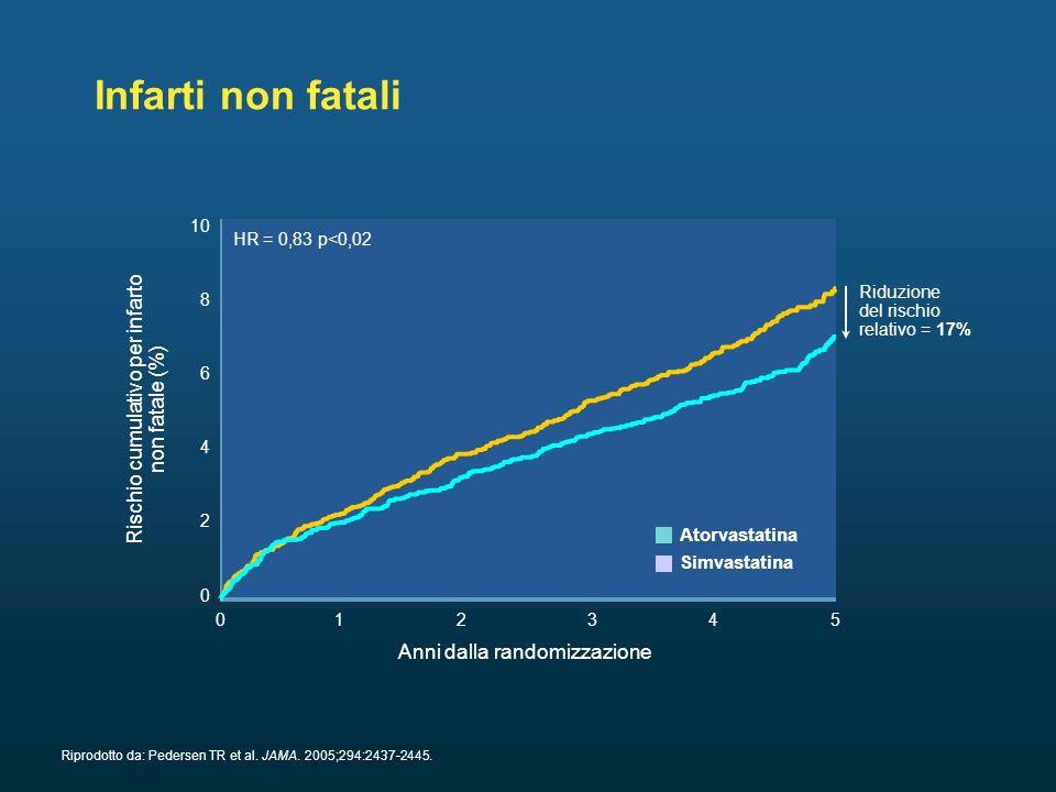 Infarti non fatali Rischio cumulativo per infarto non fatale (%)