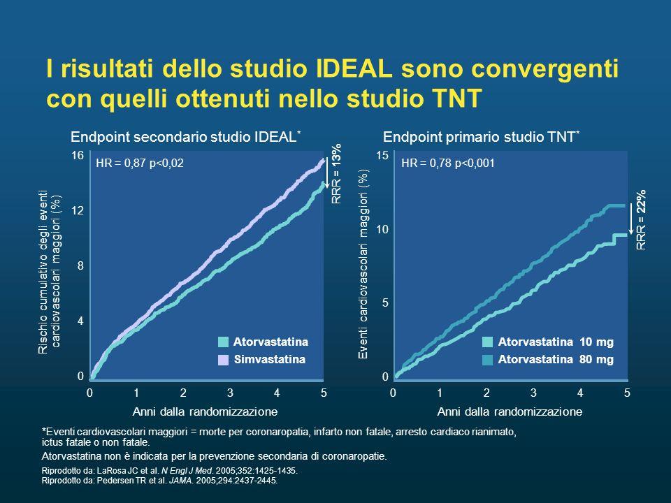 I risultati dello studio IDEAL sono convergenti con quelli ottenuti nello studio TNT