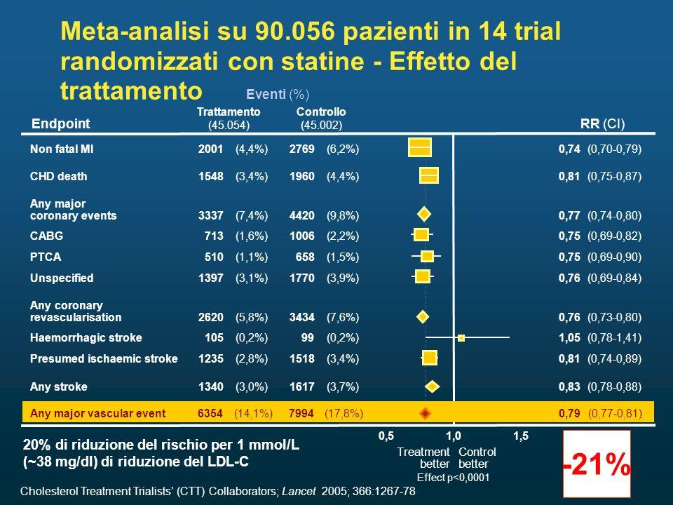 Meta-analisi su 90.056 pazienti in 14 trial randomizzati con statine - Effetto del trattamento