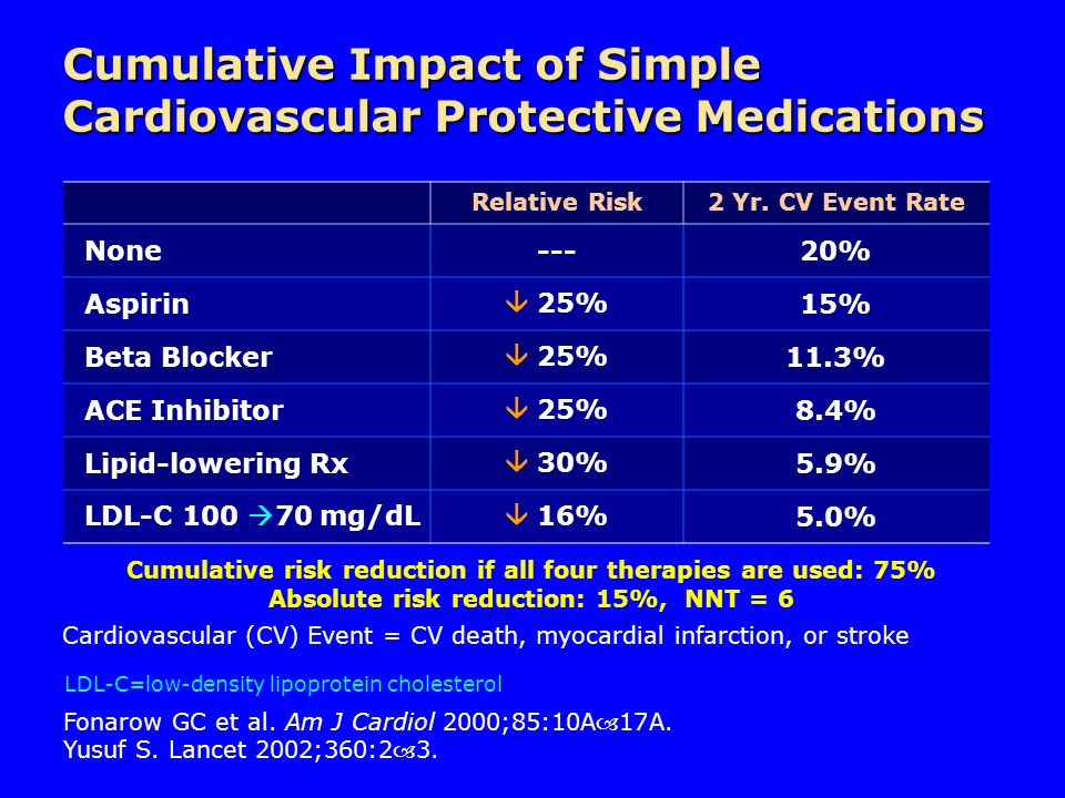 Cumulative Impact of Simple Cardiovascular Protective Medications