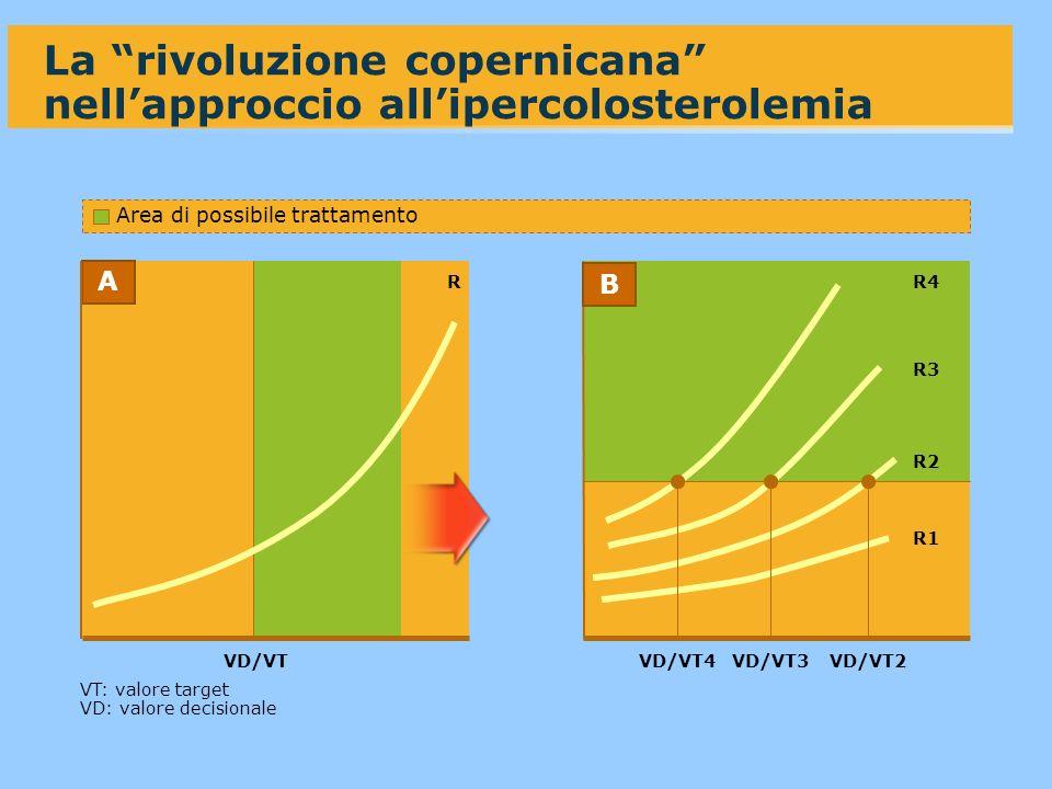 La rivoluzione copernicana nell'approccio all'ipercolosterolemia