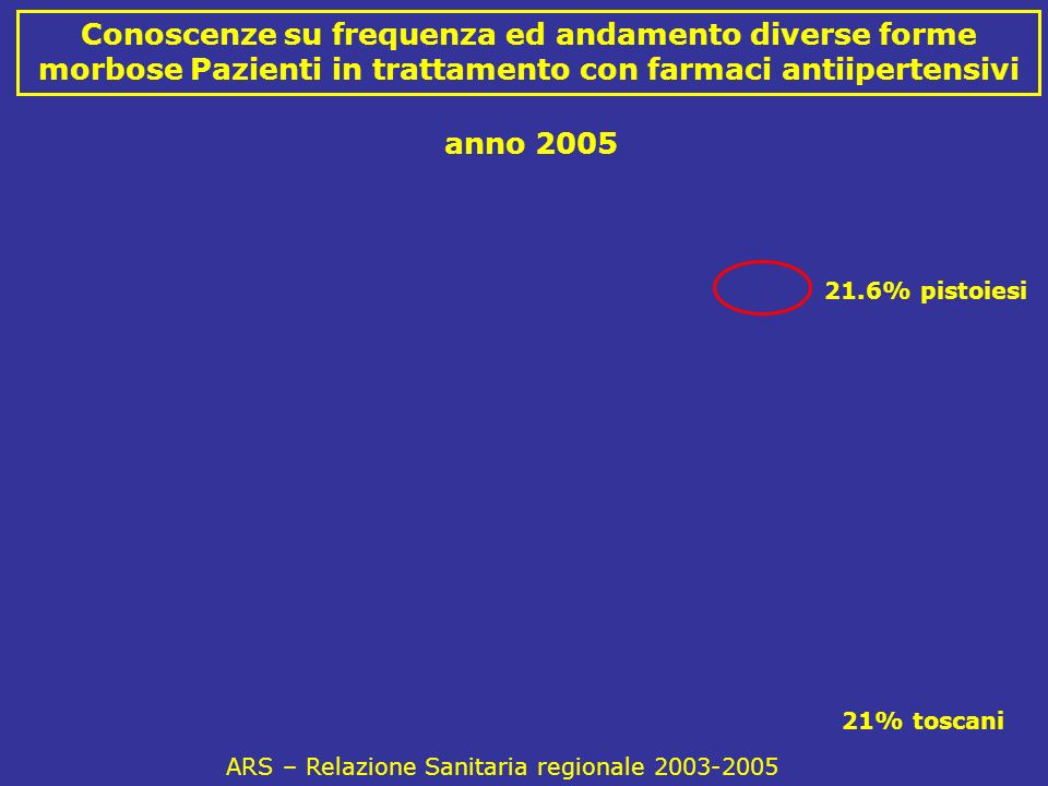 ARS – Relazione Sanitaria regionale 2003-2005