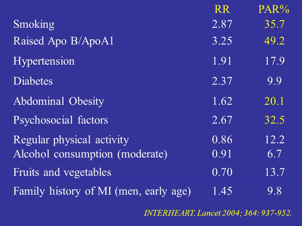 Regular physical activity Alcohol consumption (moderate)