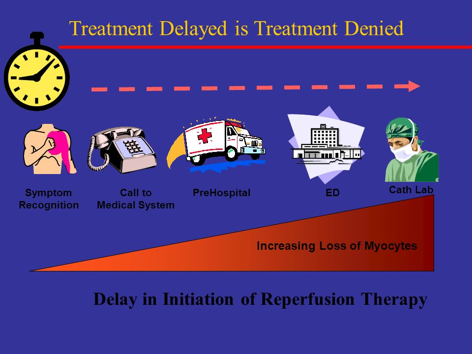 Delay in Initiation of Reperfusion Therapy