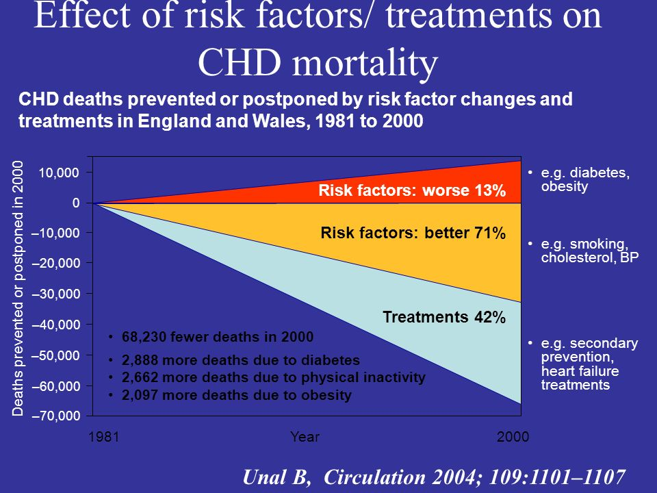 Effect of risk factors/ treatments on CHD mortality