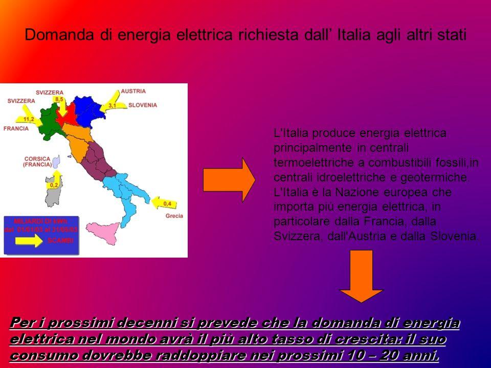 Domanda di energia elettrica richiesta dall' Italia agli altri stati