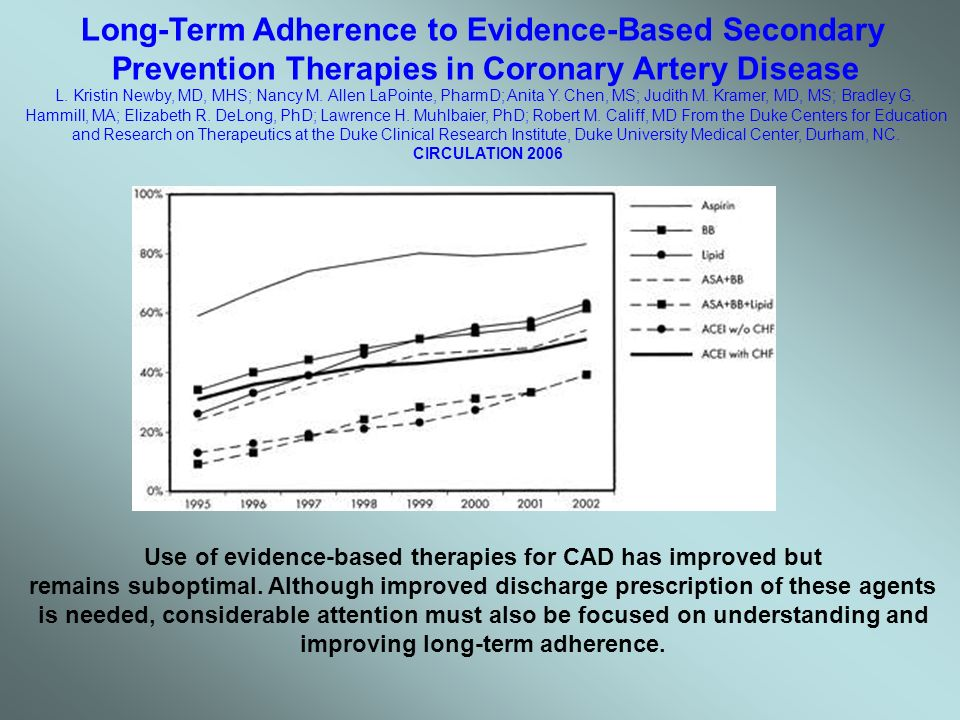 Long-Term Adherence to Evidence-Based Secondary