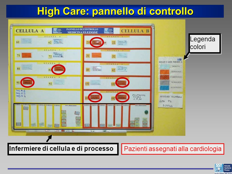 High Care: pannello di controllo