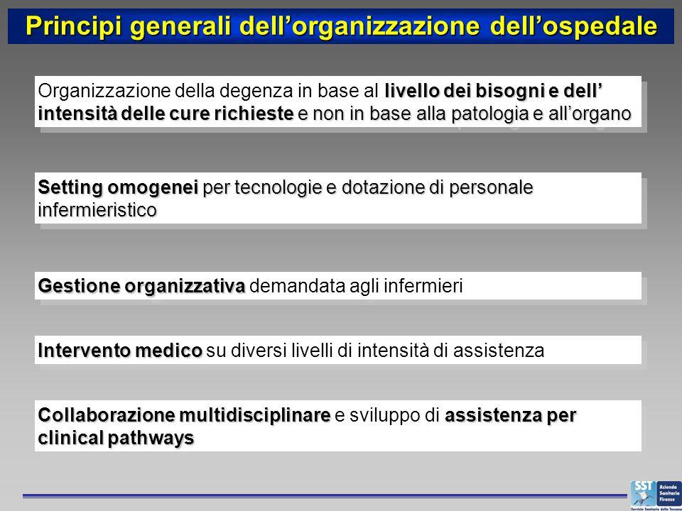 Principi generali dell'organizzazione dell'ospedale