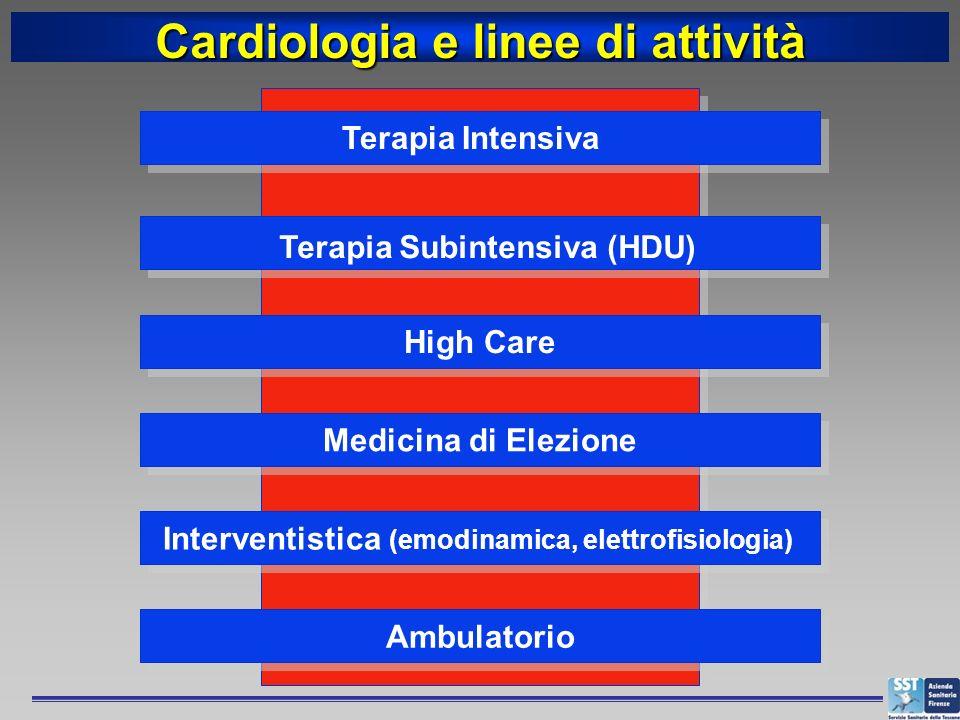 Cardiologia e linee di attività