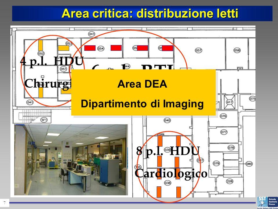 Area critica: distribuzione letti Dipartimento di Imaging