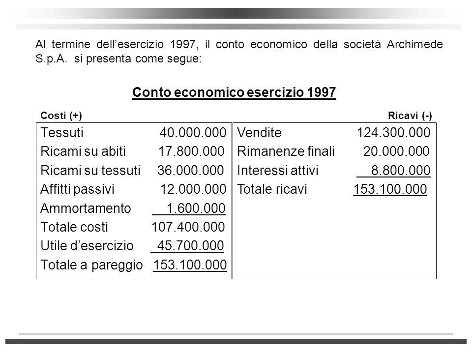 Conto economico esercizio 1997