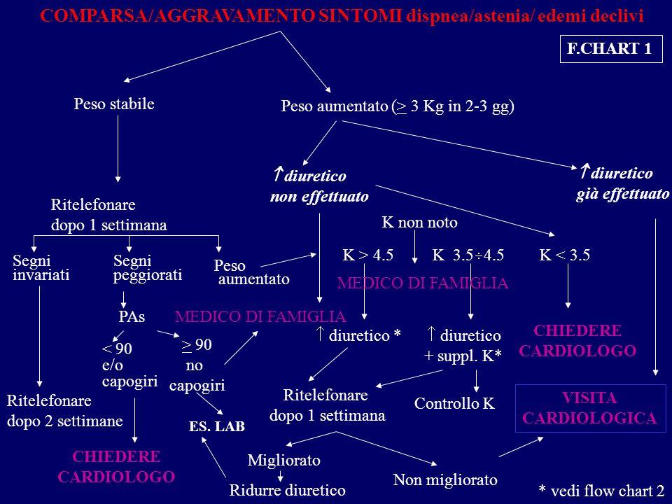COMPARSA/AGGRAVAMENTO SINTOMI dispnea/astenia/ edemi declivi
