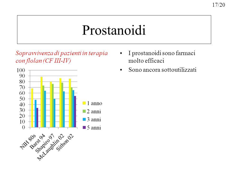 Prostanoidi Sopravvivenza di pazienti in terapia