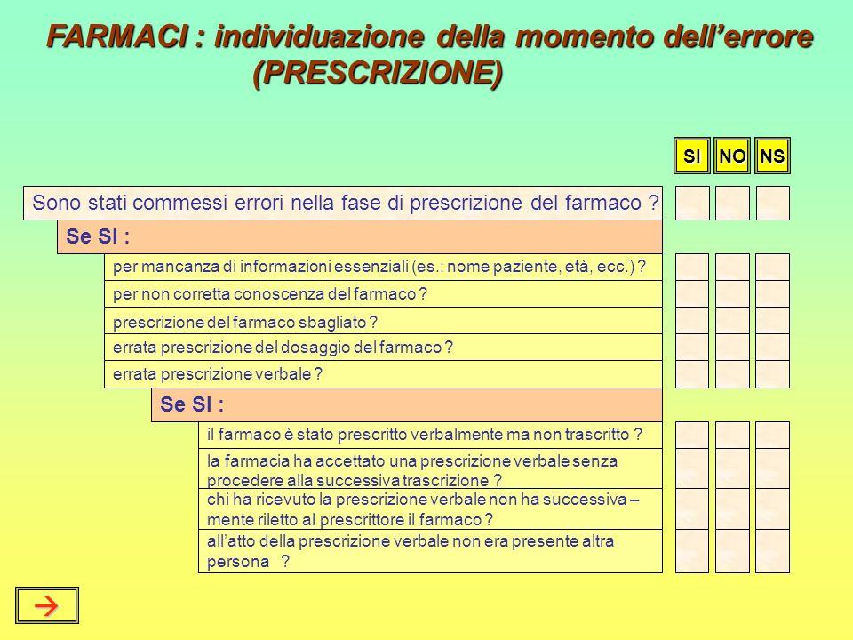 FARMACI : individuazione della momento dell'errore (PRESCRIZIONE)