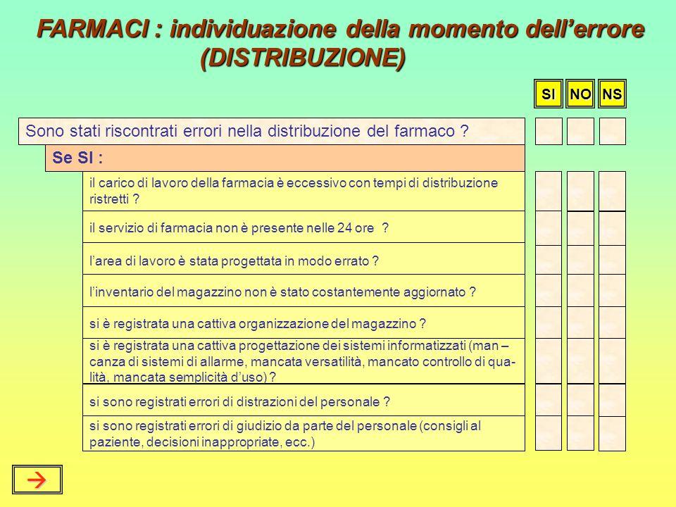 FARMACI : individuazione della momento dell'errore (DISTRIBUZIONE)