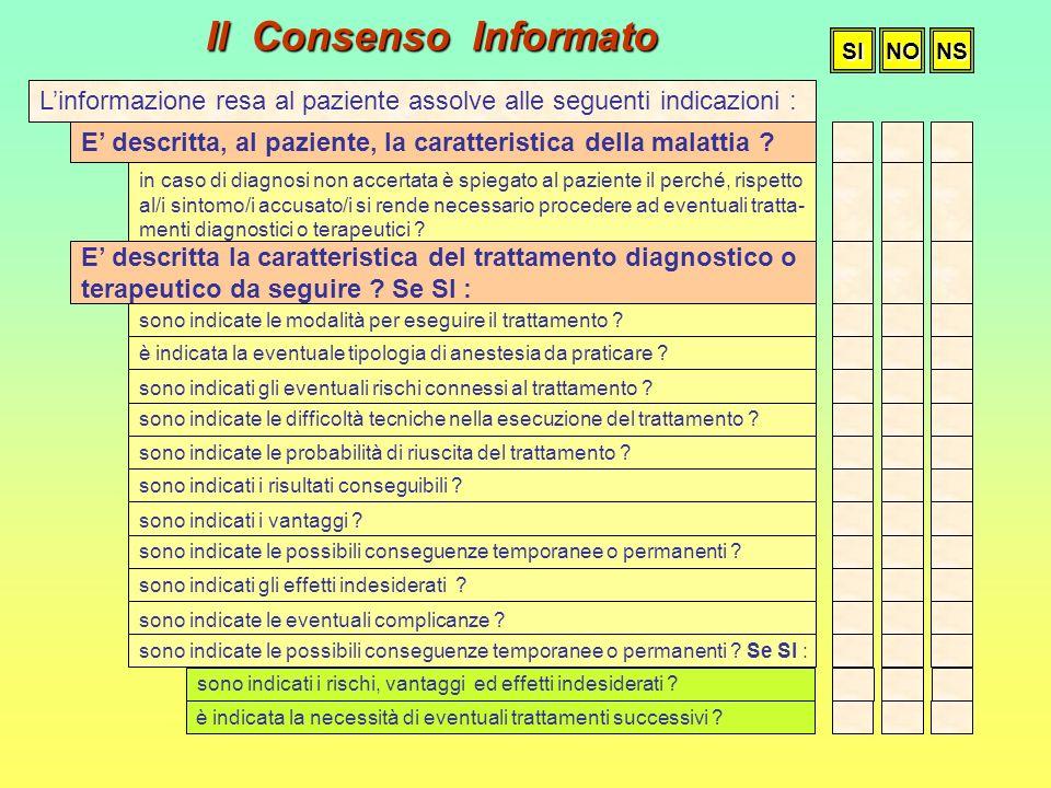 Il Consenso InformatoSI. NO. NS. L'informazione resa al paziente assolve alle seguenti indicazioni :