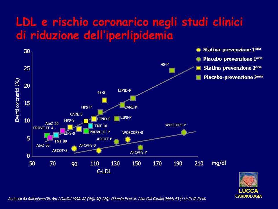 LDL e rischio coronarico negli studi clinici di riduzione dell'iperlipidemia