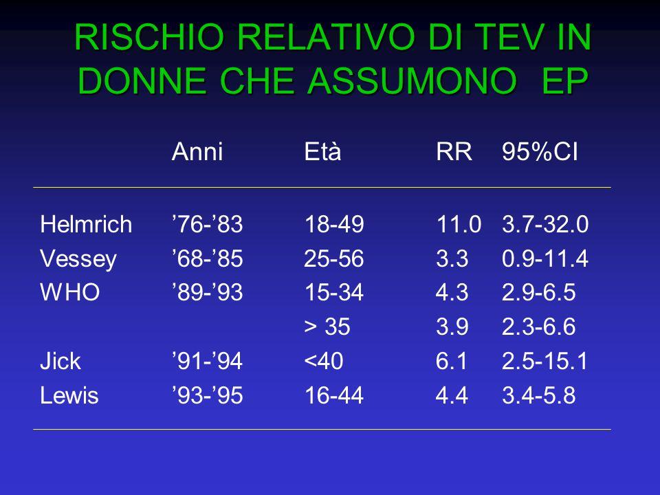 RISCHIO RELATIVO DI TEV IN DONNE CHE ASSUMONO EP