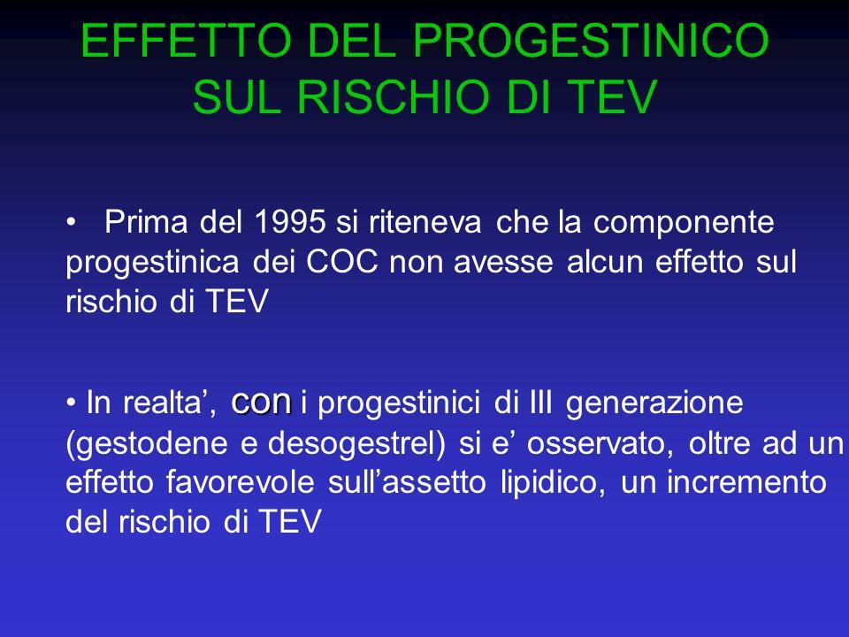EFFETTO DEL PROGESTINICO SUL RISCHIO DI TEV
