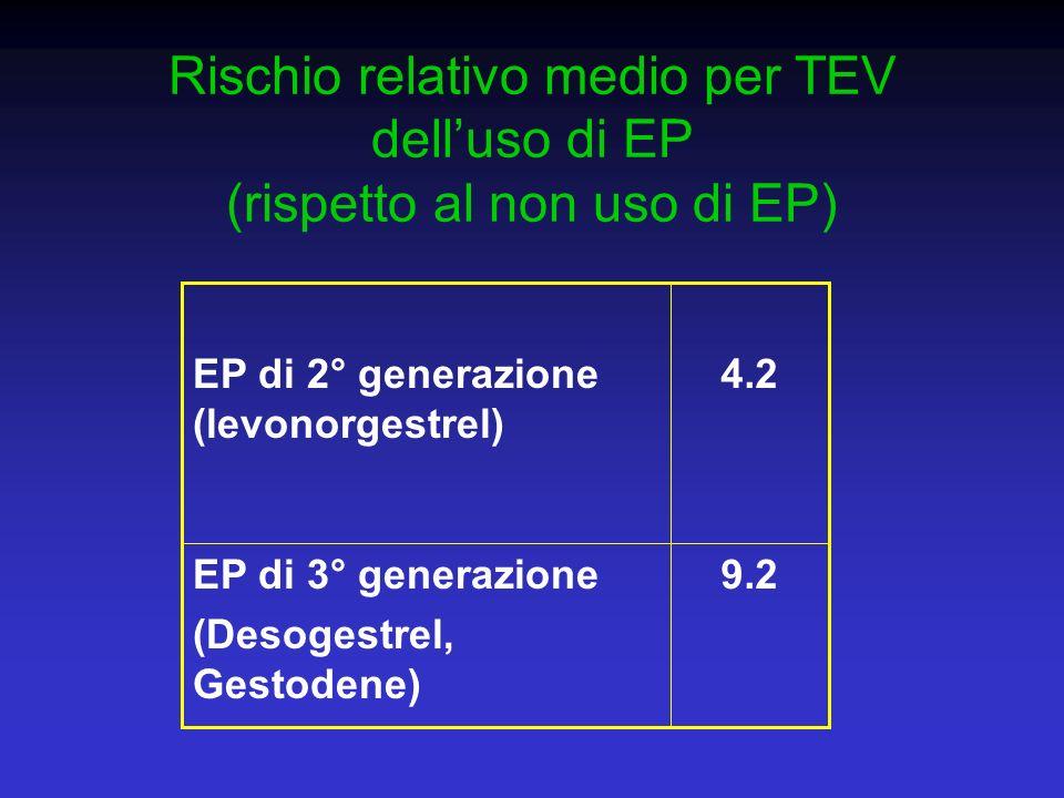 Rischio relativo medio per TEV dell'uso di EP (rispetto al non uso di EP)