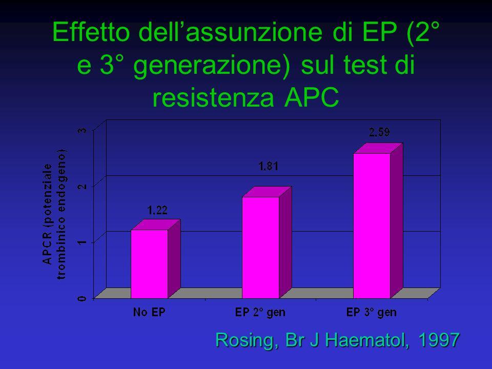 Effetto dell'assunzione di EP (2° e 3° generazione) sul test di resistenza APC