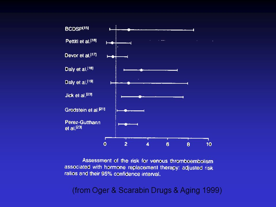 (from Oger & Scarabin Drugs & Aging 1999)