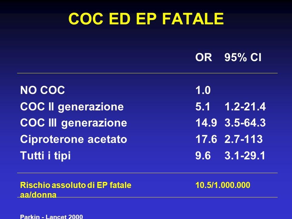 COC ED EP FATALE OR 95% CI NO COC 1.0 COC II generazione 5.1 1.2-21.4