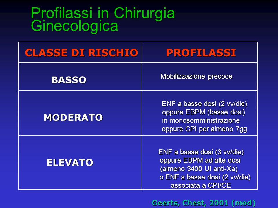 Profilassi in Chirurgia Ginecologica