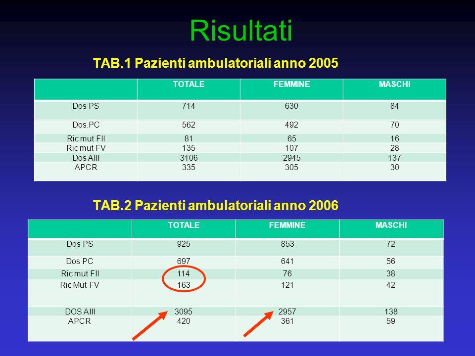 Risultati TAB.1 Pazienti ambulatoriali anno 2005