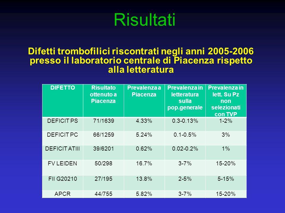 Risultati Difetti trombofilici riscontrati negli anni 2005-2006 presso il laboratorio centrale di Piacenza rispetto alla letteratura.