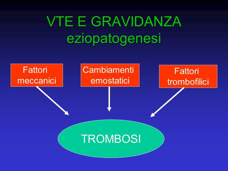 VTE E GRAVIDANZA eziopatogenesi