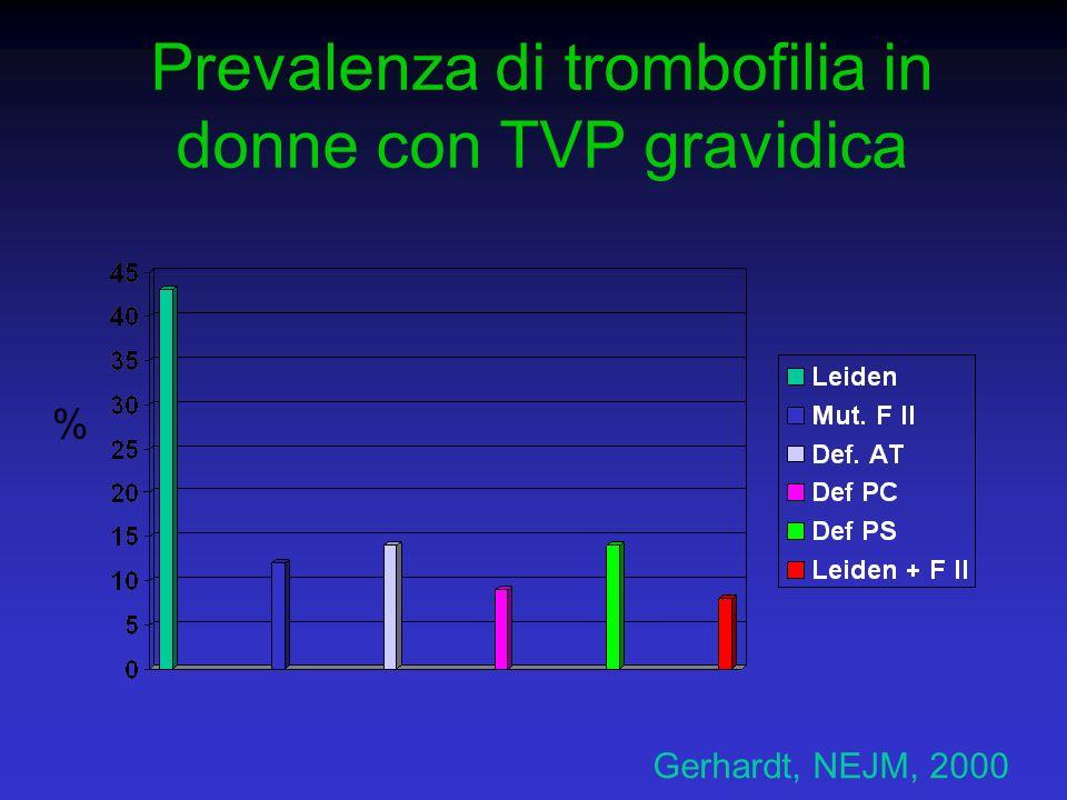 Prevalenza di trombofilia in donne con TVP gravidica
