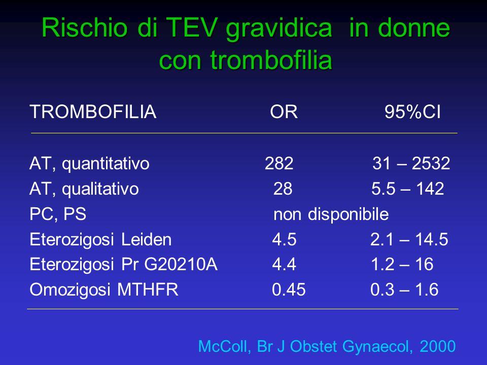 Rischio di TEV gravidica in donne con trombofilia