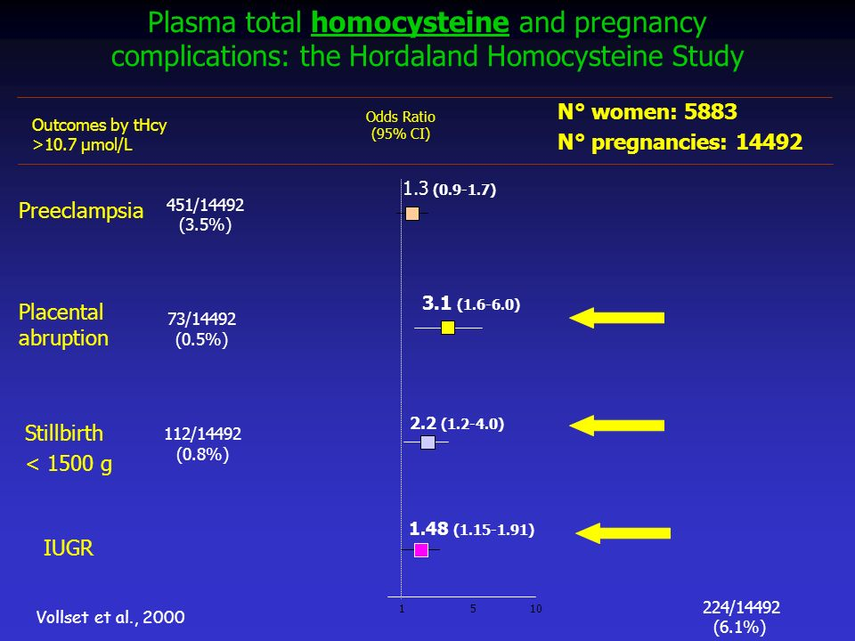 Plasma total homocysteine and pregnancy complications: the Hordaland Homocysteine Study