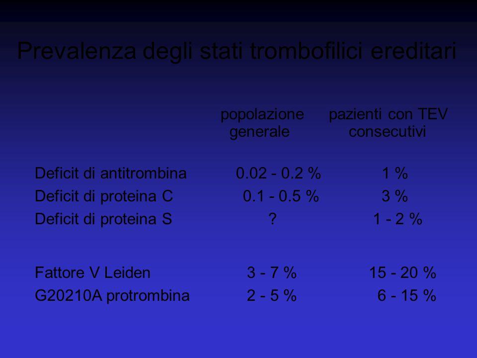 Prevalenza degli stati trombofilici ereditari