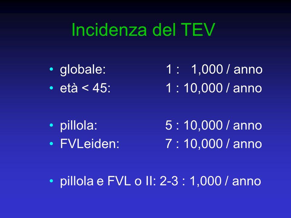 Incidenza del TEV globale: 1 : 1,000 / anno