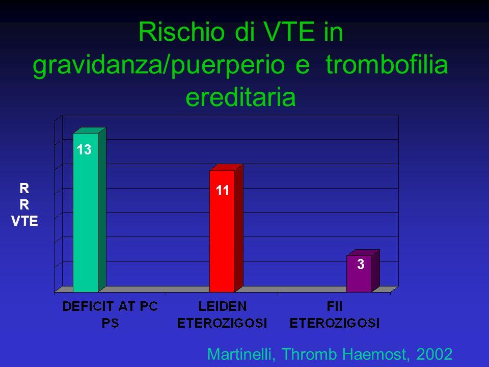 Rischio di VTE in gravidanza/puerperio e trombofilia ereditaria