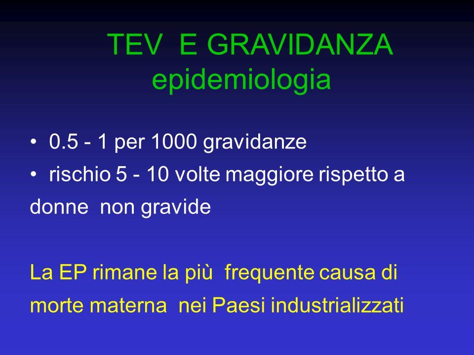 TEV E GRAVIDANZA epidemiologia 0.5 - 1 per 1000 gravidanze