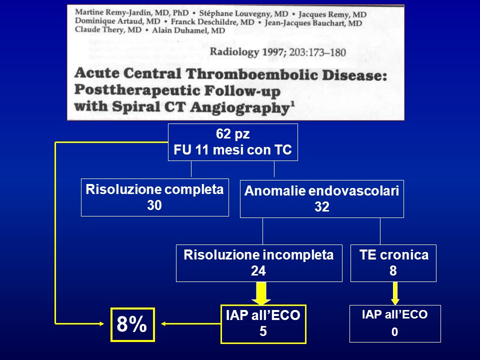 Anomalie endovascolari Risoluzione incompleta