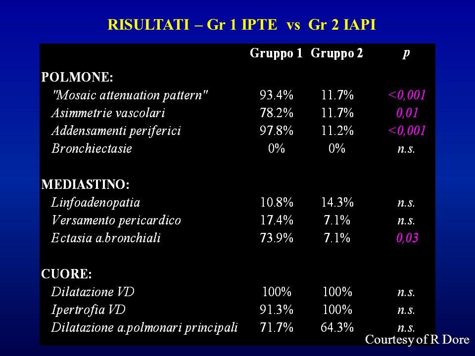 RISULTATI – Gr 1 IPTE vs Gr 2 IAPI