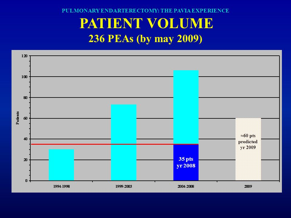 PULMONARY ENDARTERECTOMY: THE PAVIA EXPERIENCE PATIENT VOLUME 236 PEAs (by may 2009)