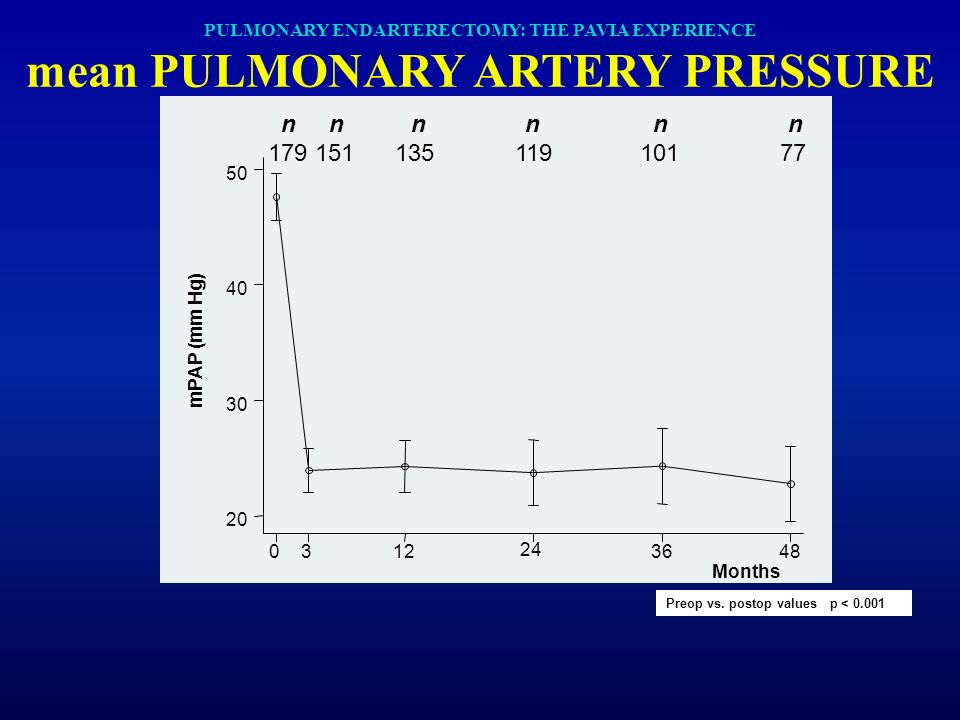 PULMONARY ENDARTERECTOMY: THE PAVIA EXPERIENCE mean PULMONARY ARTERY PRESSURE