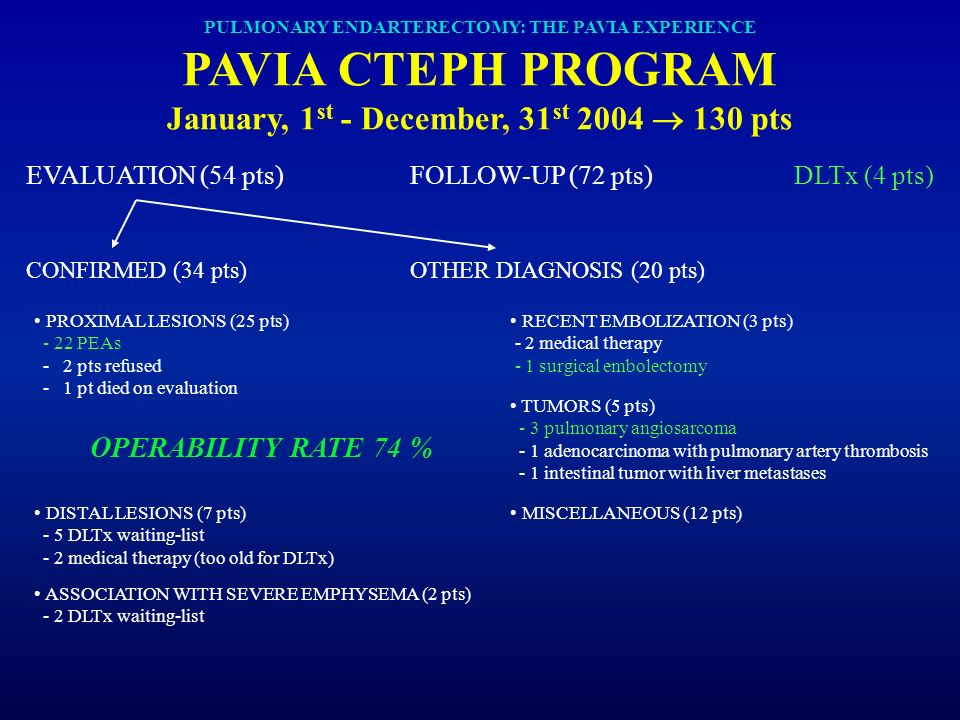 PULMONARY ENDARTERECTOMY: THE PAVIA EXPERIENCE PAVIA CTEPH PROGRAM January, 1st - December, 31st 2004  130 pts