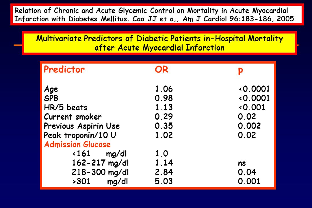 Relation of Chronic and Acute Glycemic Control on Mortality in Acute Myocardial