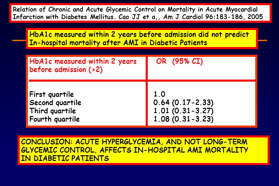 HbA1c measured within 2 years before admission did not predict