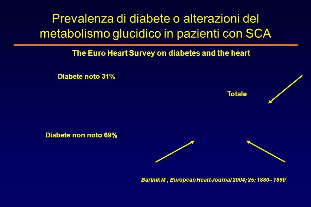 Prevalenza di diabete o alterazioni del metabolismo glucidico in pazienti con SCA