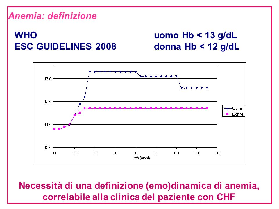 ESC GUIDELINES 2008 donna Hb < 12 g/dL